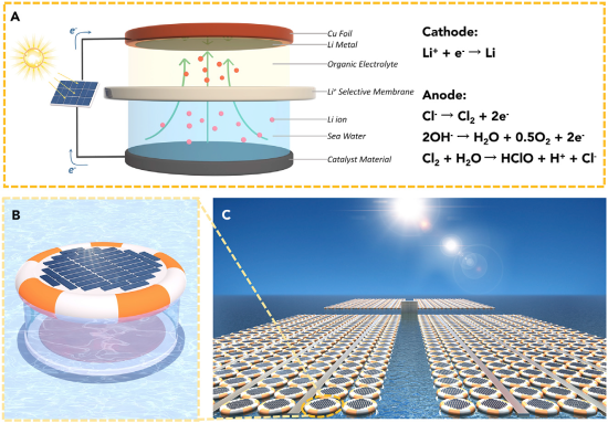 A SOLAR-POWERED ELECTROLYSIS PROCESS EXTRACTS LITHIUM FROM SEAWATER
