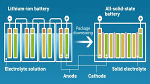 Nano One Advances Materials for Solid State Lithium Ion